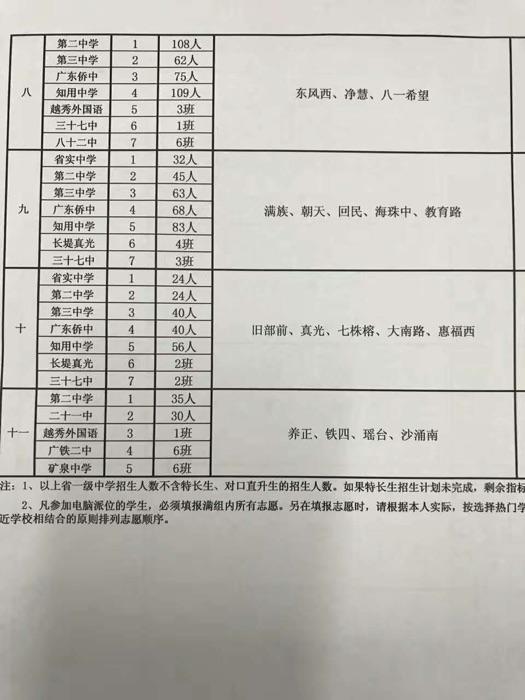 2017越秀区小升初派位表来了!-家有小学生-当雄县小学图片